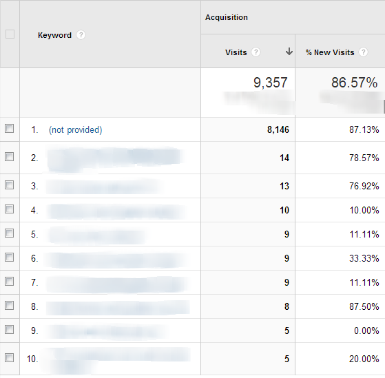 Organic Search Traffic   Google Analytics