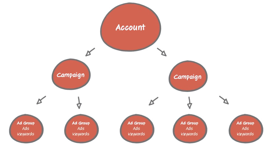 Adwords-Structure