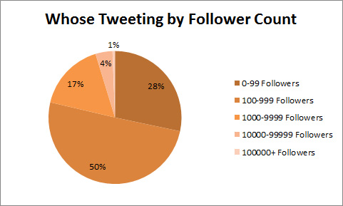 By-Follower-Count