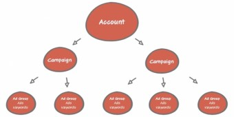 5 Methods to Run a Successful PPC Audit